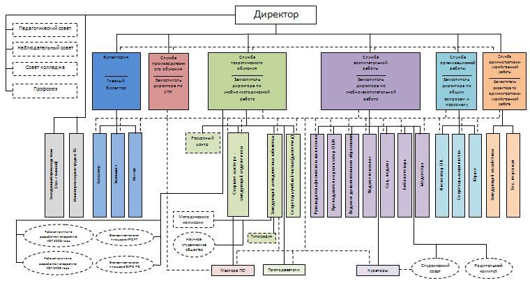 Организационная структура ЕПК